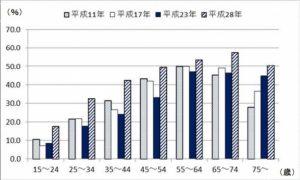 平成28年度歯科疾患実態調査結果の画像