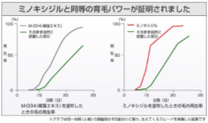 ミノキシジルとの比較の画像