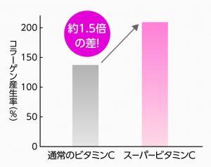 コラーゲン産生率の画像